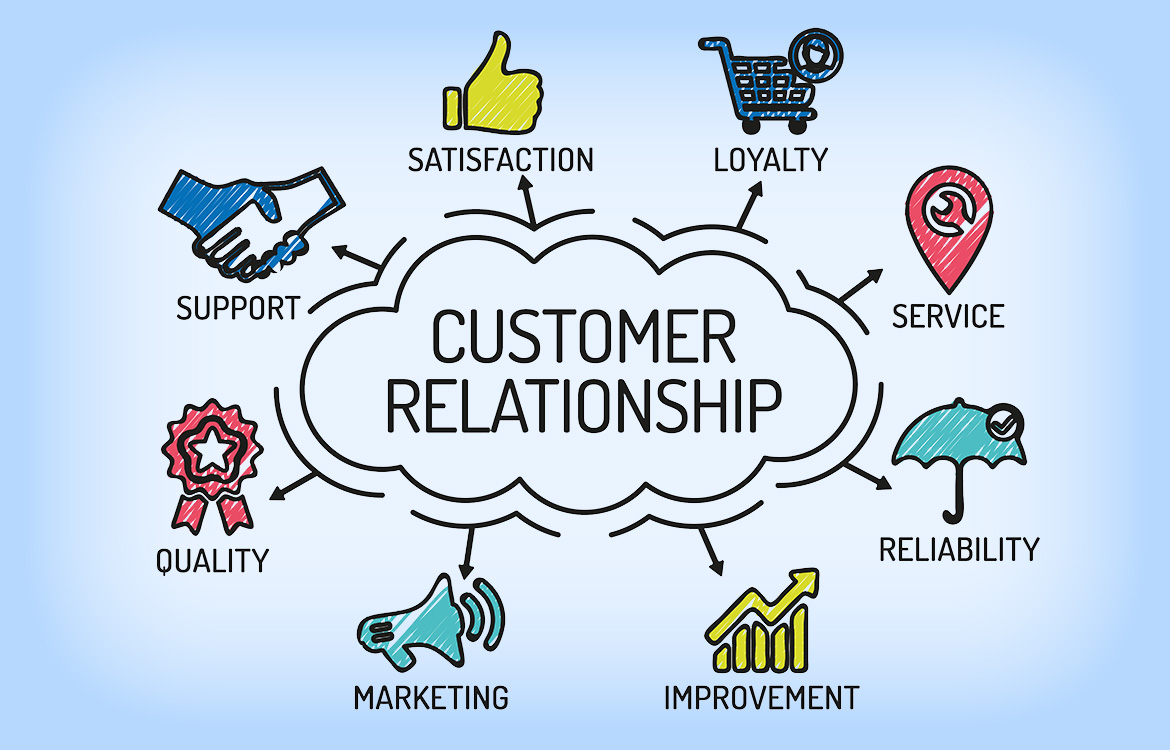 The customer relationship mix: support, service, satisfaction, loyalty, reliability, quality and improvement
